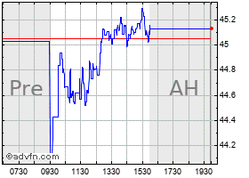 Intraday A A R chart