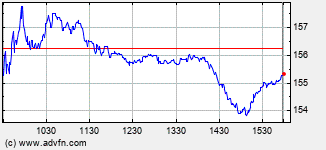 Assurant Intraday Stock Chart