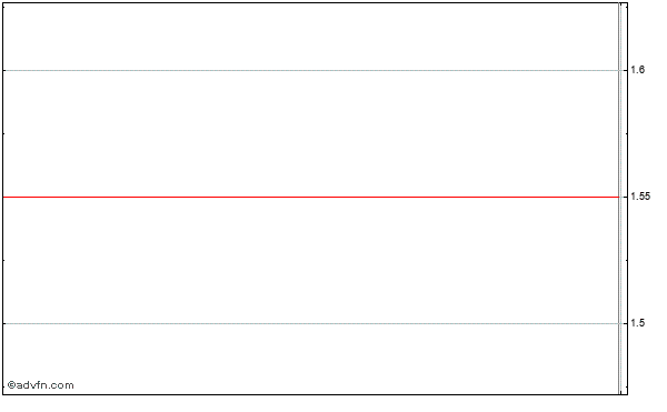 Ak Steel Holding Corp. Intraday Stock Chart Thursday, 23 May 2013