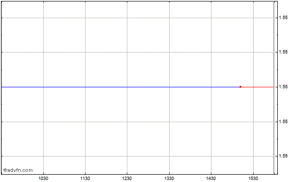 Ak Steel Holding Corp. Intraday Stock Chart Friday, 19 September 2014