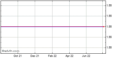 Ak Steel Holding Corp. Historical Stock Chart May 2012 to May 2013