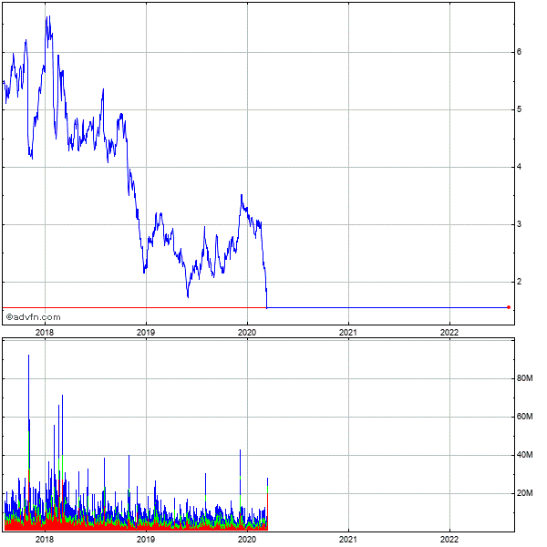 Ak Steel Holding Corp. 5 Year Historical Stock Chart September 2009 to September 2014