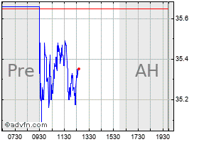 Intraday Air Lease  chart