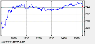 Albemarle Intraday Stock Chart