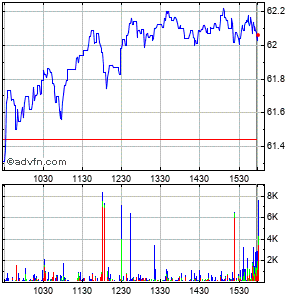 Allete Inc. Intraday Stock Chart Wednesday, 22 May 2013