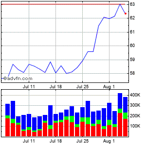 Allete Inc. Monthly Stock Chart April 2013 to May 2013