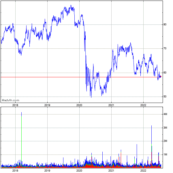 Allete Inc. 5 Year Historical Stock Chart May 2008 to May 2013