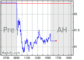 Intraday Allete chart