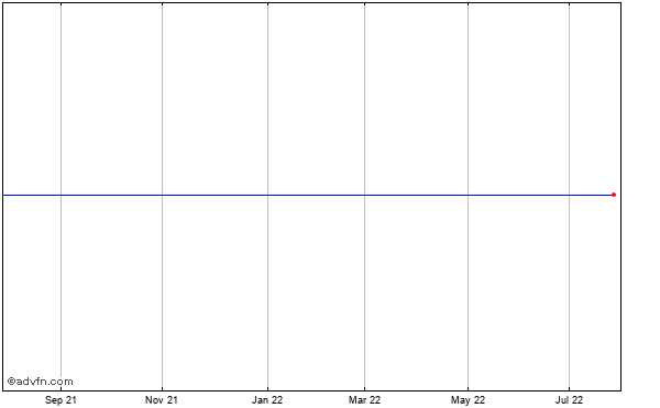 Alabama Power Co. Historical Stock Chart May 2012 to May 2013
