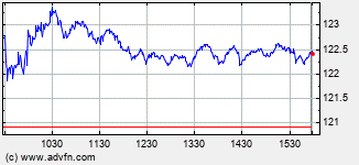 Allstate Intraday Stock Chart