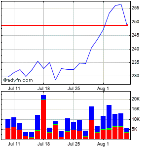 Alexanders, Inc. Monthly Stock Chart December 2014 to January 2015