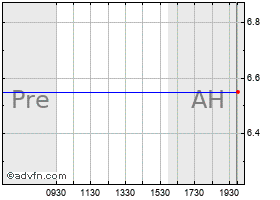 Intraday Allis-Chalmers Energy chart