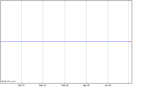 Alabama Power Co. Historical Stock Chart March 2014 to March 2015