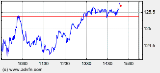 Ametek Intraday Stock Chart