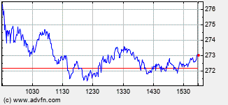 American Tower Intraday Stock Chart