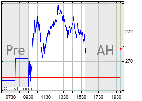 Intraday American Tower chart