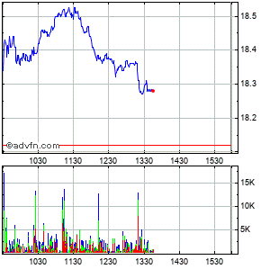 America Movil, S.a.b. De C.v. Intraday Stock Chart Thursday, 30 July 2015