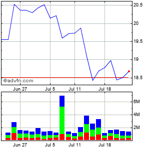 America Movil, S.a.b. De C.v. Monthly Stock Chart June 2015 to July 2015