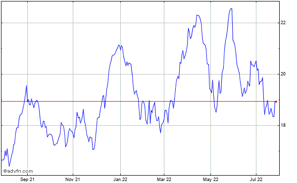 America Movil, S.a.b. De C.v. Historical Stock Chart July 2014 to July 2015