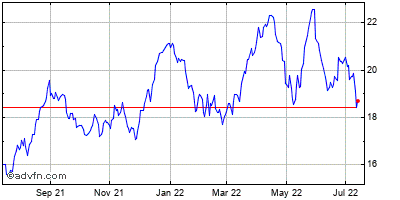 America Movil, S.a.b. De C.v. Historical Stock Chart May 2014 to May 2015