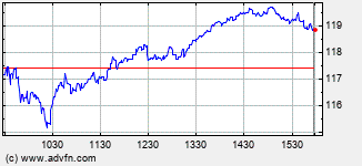 Autonation Intraday Stock Chart