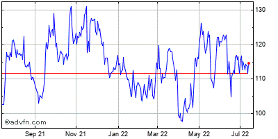 Autonation, Inc. Historical Stock Chart May 2014 to May 2015
