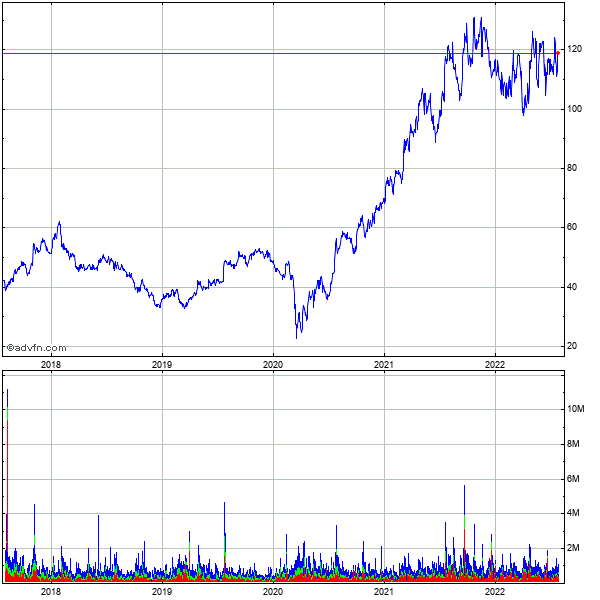 Autonation, Inc. 5 Year Historical Stock Chart May 2008 to May 2013