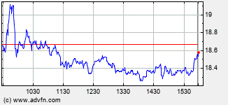 Abercrombie & Fitch Intraday Stock Chart