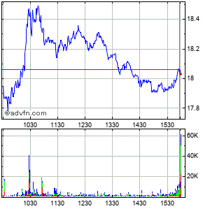Abercrombie & Fitch Co. Intraday Stock Chart Wednesday, 07 October 2015