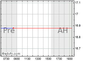 Intraday Abercrombie & Fitch chart