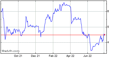 Ampco-pittsburgh Corp. Historical Stock Chart May 2012 to May 2013