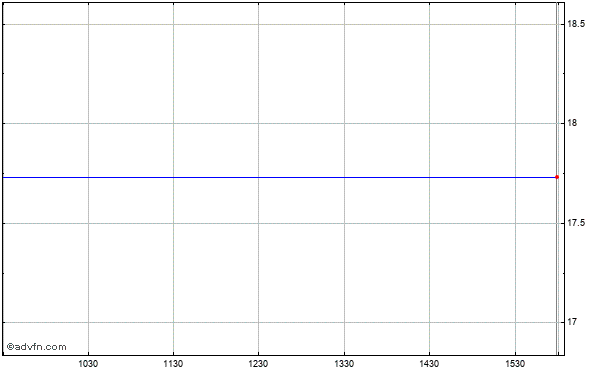 Apache Corp. Intraday Stock Chart Friday, 04 September 2015