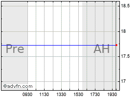 Intraday Apache chart