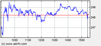 Air Products & Chemicals Intraday Stock Chart
