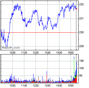 Air Products & Chemicals, Inc. Intraday Stock Chart Wednesday, 27 May 2015
