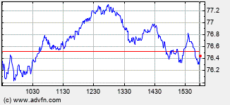 Amphenol Intraday Stock Chart