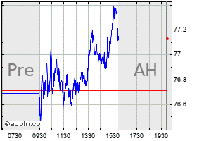 Intraday Amphenol chart