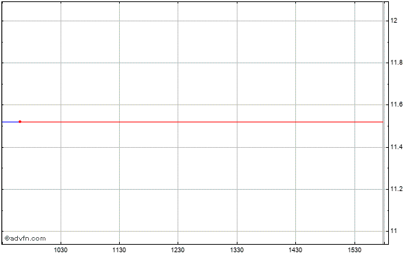 Aracruz Celulose S.a. (brazil) Intraday Stock Chart Wednesday, 22 May 2013