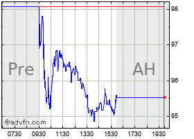 Intraday ON Assignment, Inc. chart