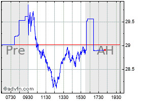 Intraday Allegheny chart