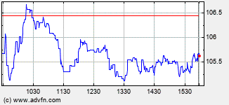 Aptar Intraday Stock Chart