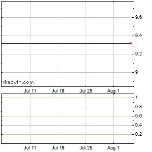 Atwood Oceanics, Inc. Monthly Stock Chart April 2013 to May 2013