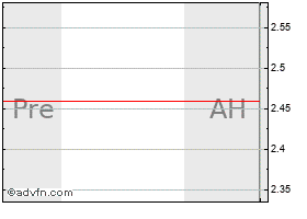 Intraday AU Optronics chart
