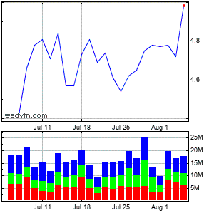 Yamana Gold, Inc. Monthly Stock Chart April 2015 to May 2015