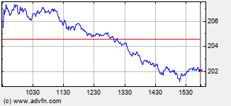 Avalonbay Intraday Stock Chart