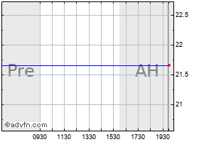 Intraday A V X chart