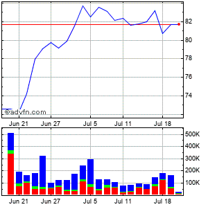 American States Water Co. Monthly Stock Chart April 2013 to May 2013