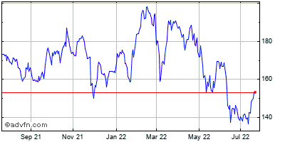 American Express Co. Historical Stock Chart September 2013 to September 2014