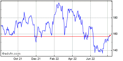 American Express Co. Historical Stock Chart May 2012 to May 2013