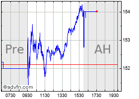 Intraday American Express chart